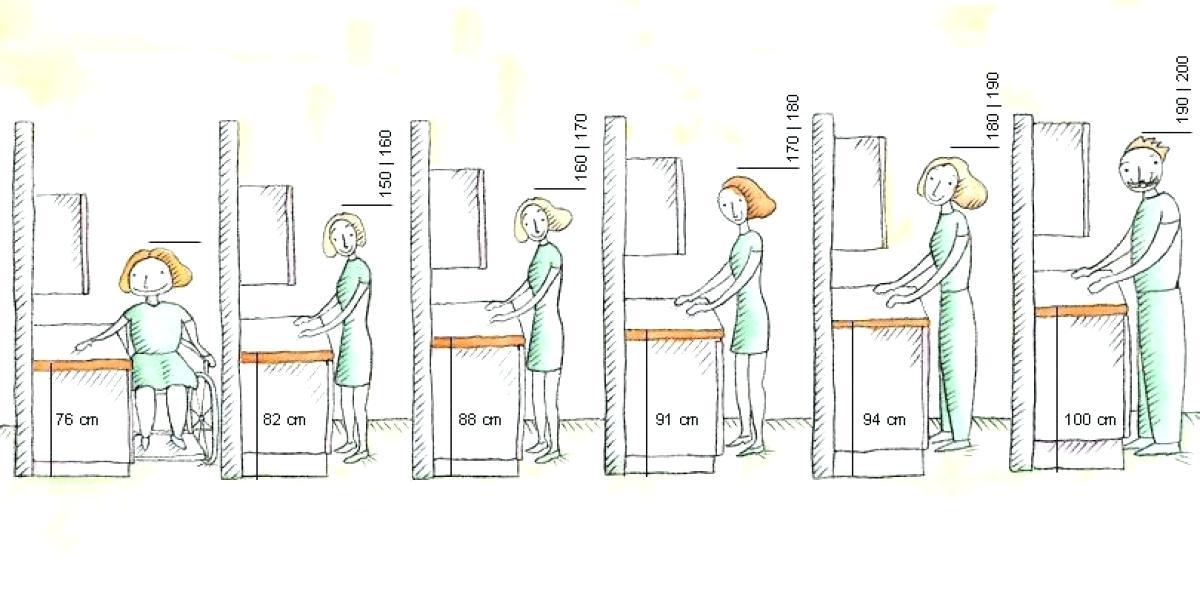 Hauteur plan travail cuisine standard - Hauteur prise plan de travail cuisine ...