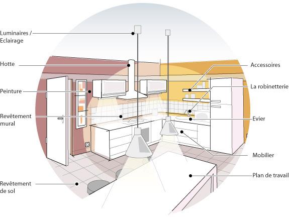 Plan de travail cuisine hauteur ideale - Dimensions plan de travail cuisine ...