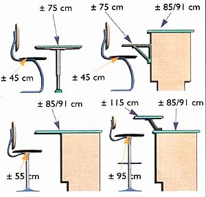 Plan de travail cuisine standard maison - Norme hauteur plan de travail cuisine ...
